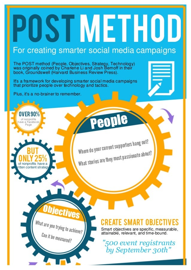 POST Create smart objectives For creating smarter social media campaigns People Objectives Smart objectives are specific, ...