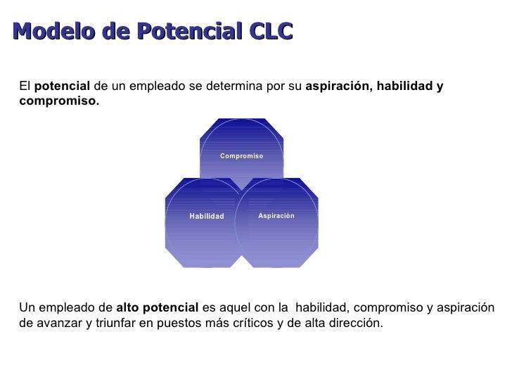 Modelo de Potencial CLC  El  potencial  de un empleado se determina por su  aspiración, habilidad y compromiso. Un emplead...