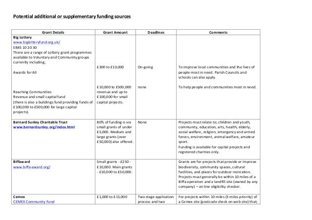 Potential additional or supplementary funding sources