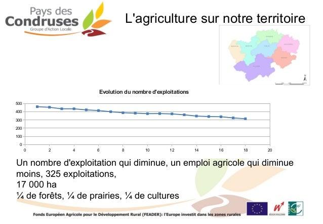 Lagriculture sur notre territoire                    Evolution du nombre dexploitations500400300200100 0      0   2   4   ...