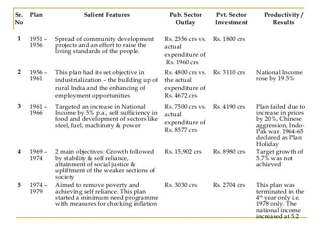 salient features of indian economy