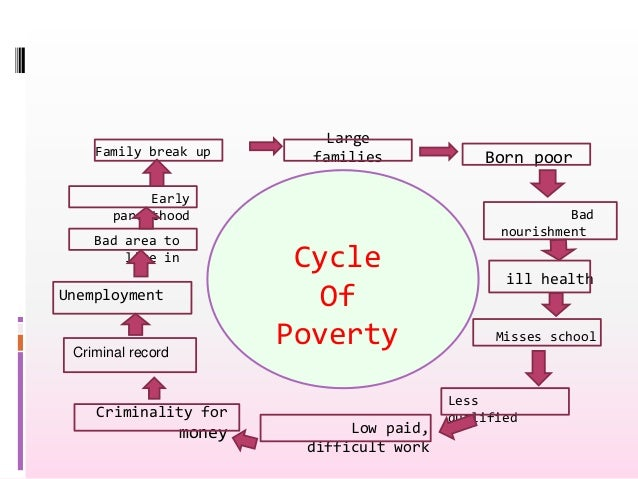 poverty in south africa essay