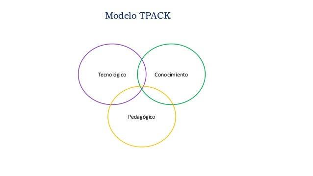 Tecnológico Conocimiento Pedagógico Modelo TPACK