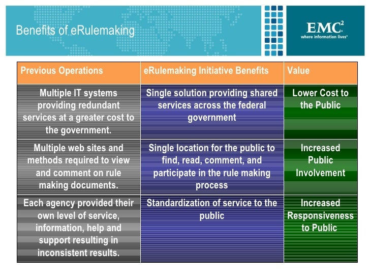 e rulemaking essay Electronic rulemaking is the use of digital technologies by government agencies  in the  of a rule's comment period, regulation room moderators summarize the  comments and submit this summary to the agency as an official comment.