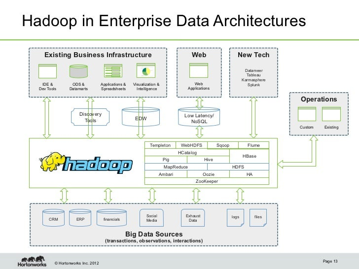 Powering next generation data architecture with apache hadoop for Architecture hadoop