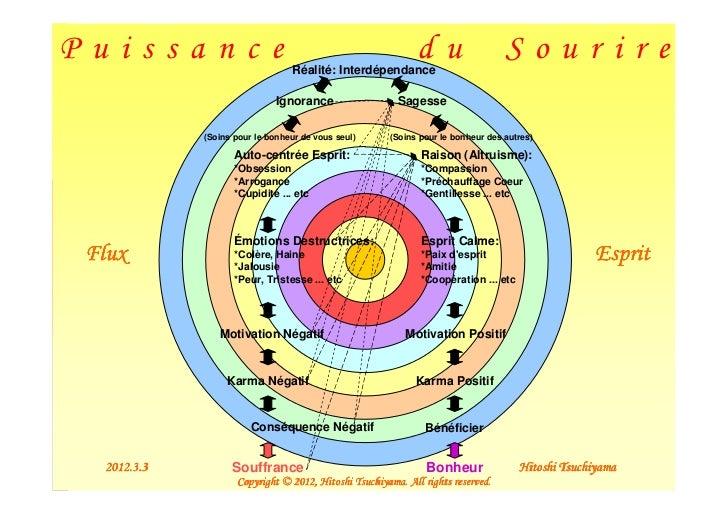 Puissance                         Réalité: Interdépendance                                                              du...