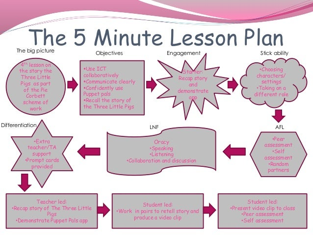 the 5 minute lesson plan 4th lesson on the story