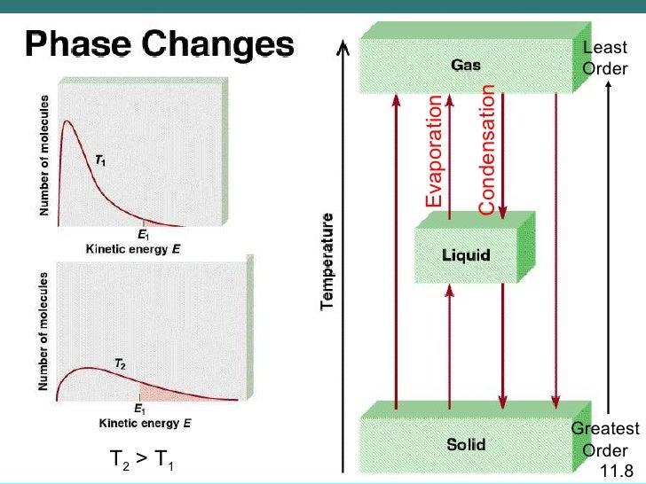 Evaporation Condensation Sublimation Evaporation 11.8 Condensation