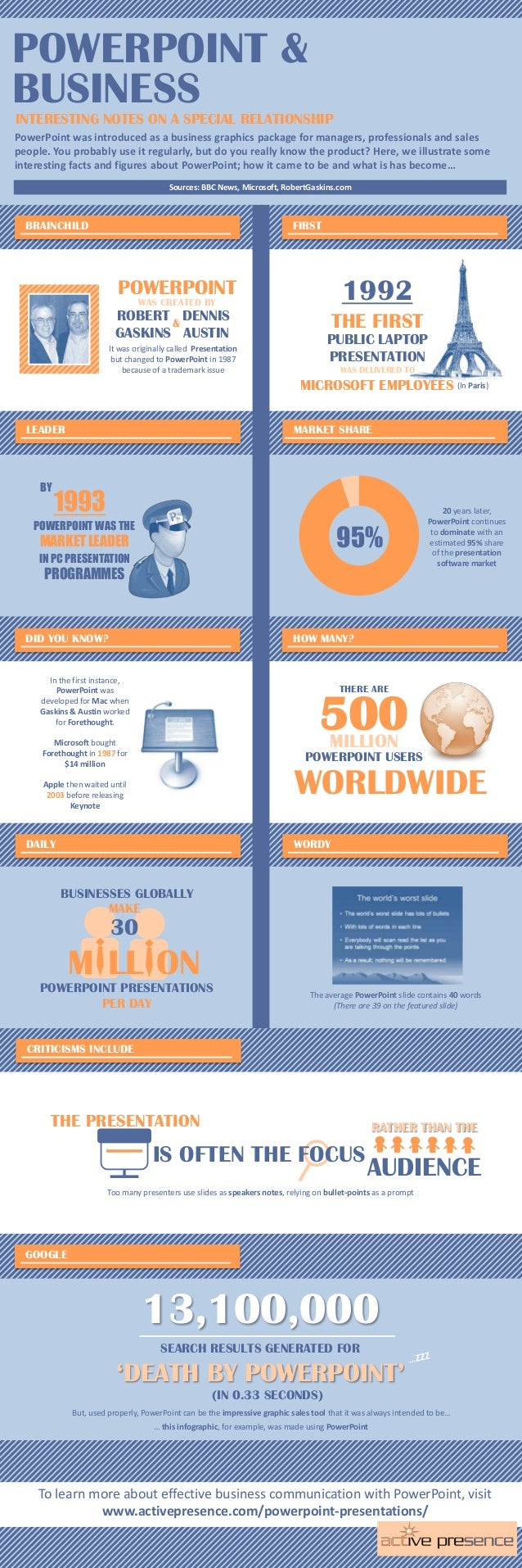 INFOGRAPHIC: PowerPoint and Business