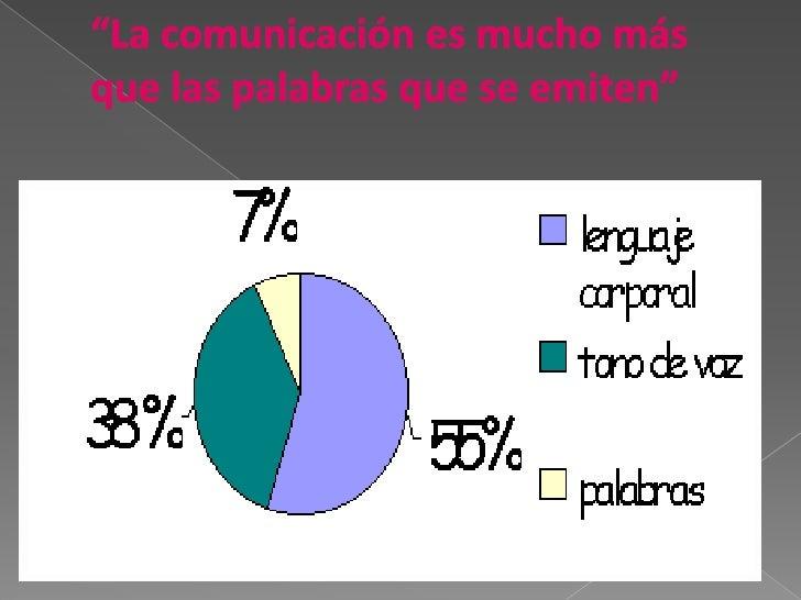 """""""La comunicación es mucho más que las palabras que se emiten""""<br />"""