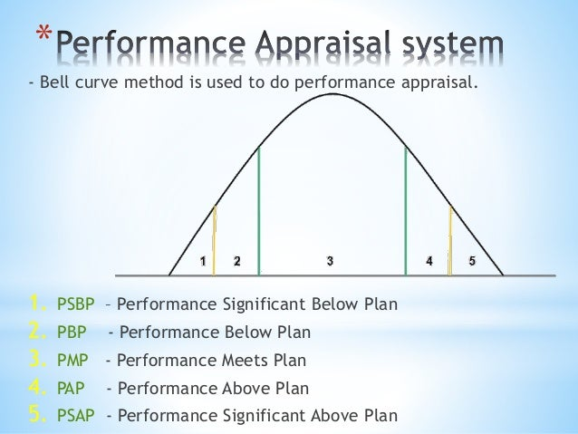 use of performance appraisal system in multinational company Multinational company culture  if the use of management than the  it may cause a decline in the company's internal cohesion 23problems of performance appraisal.