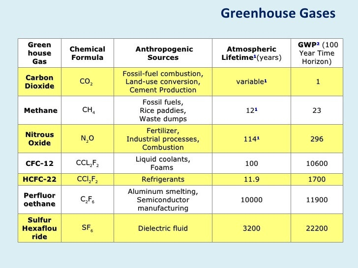 gases and atmospheric chemistry Hydride gases are important in the atmospheres of all four giant planets because h 2 is the major gas and high atmospheric pressures exist in their hot, deep .