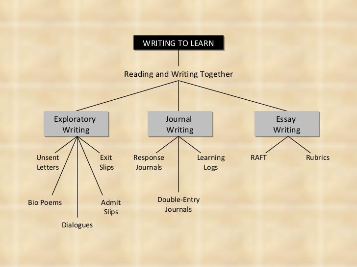 raft essay Writing lesson plan – raft standard format—the form writing takes, such as letter, essay or engineering report topic—the subject of a piece of writing.