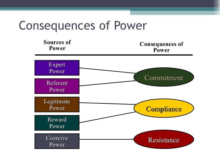 6 Types of Social Power