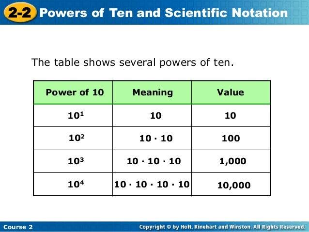 Powers Of 10