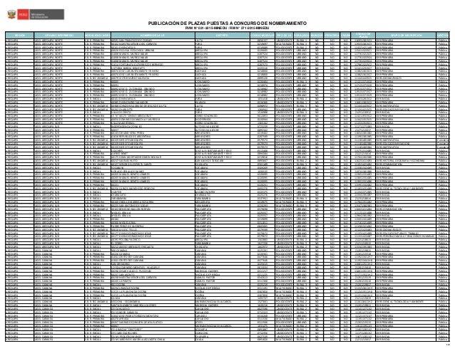 Plazas para nombramiento docente regi n arequipa 2015 for Plazas de docentes 2016