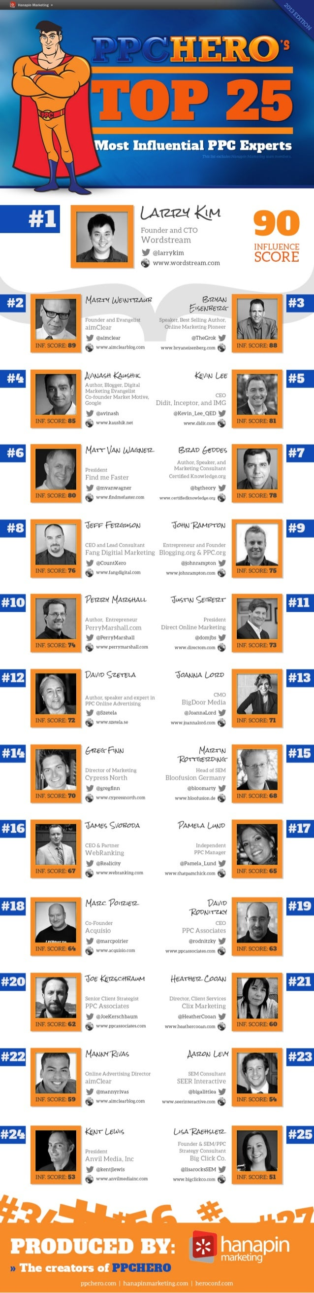 Top 25 Most Influential PPC Experts of 2013