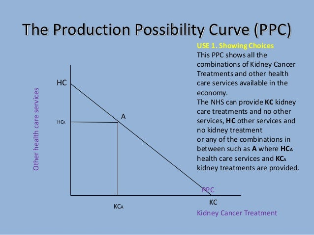 ppc graph Microeconomics assignment help  production possibility curve ppc production possibility curve (ppc) production possibility curve (ppc) mirrors distinct combinations of two goods that can be produced in an economy, with given resources and accessible technologies.