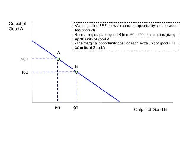 As Micro Ppf Diagrams