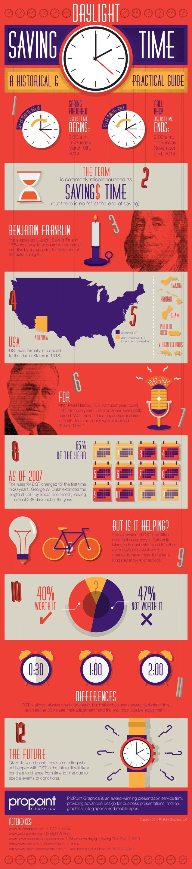 Daylight Saving Infographic