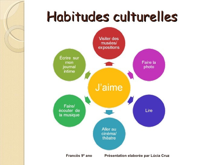 Habitudes culturelles Francês 9º ano  Présentation elaborée par Lúcia Cruz