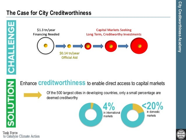CityCreditworthinessAcademy The Case for City Creditworthiness 4%in international markets <20%in domestic markets Of the 5...