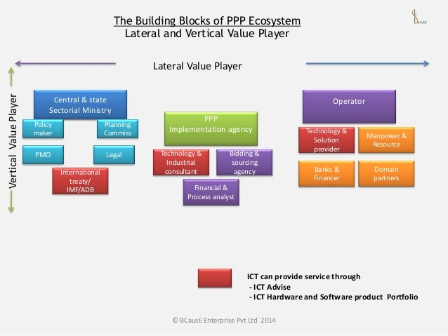 The Building Blocks of Ppp