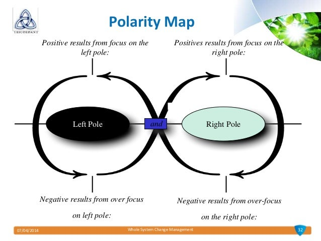 polarity and polarity management Kappa delta pi record • jan–mar 2017 25 wwwkdporg polarity management: a functional way to handle your team's dysfunction polarities to manage are sets of.