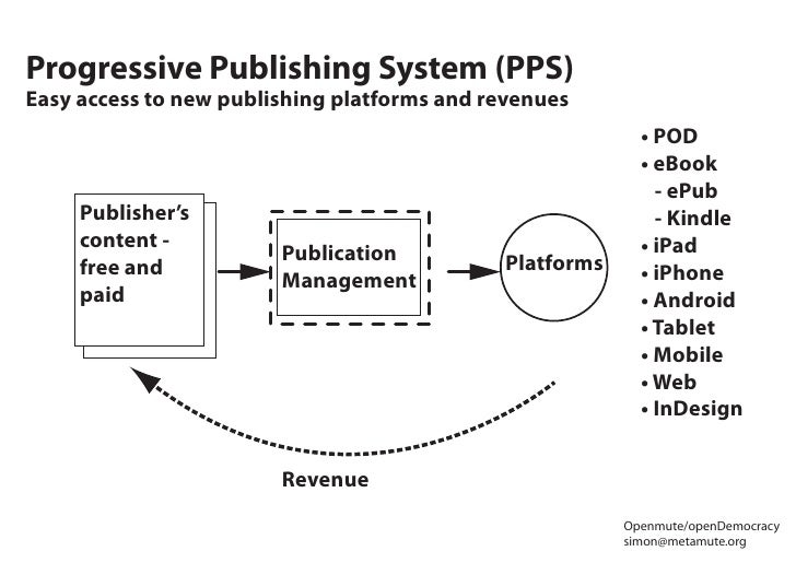 Progressive Publishing System (PPS) Easy access to new publishing platforms and revenues                                  ...