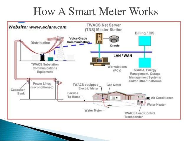 Electricity Key Meter How It Works