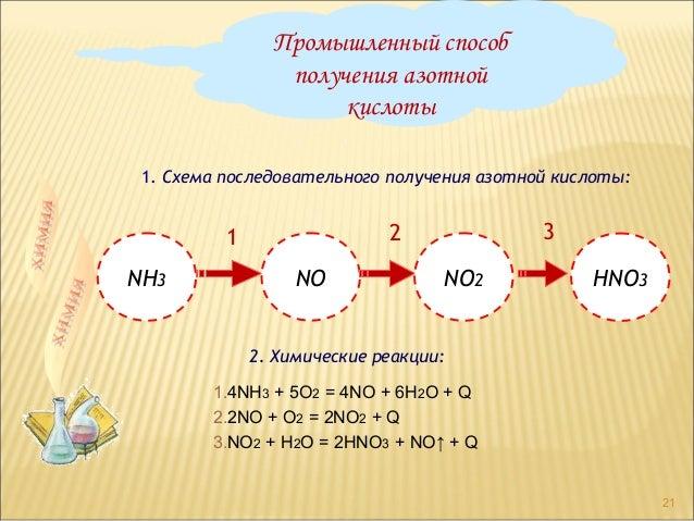 азотной кислоты 1. Схема