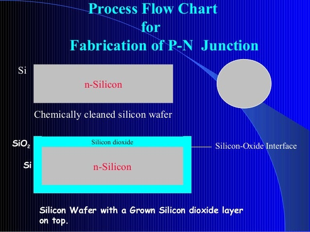 Silicon Ic Fabrican Technology