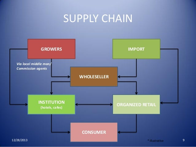 supply chain of pran essay