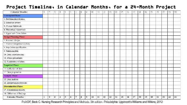 Dissertation Proposal Timeline Example Truly Easy To Use Online