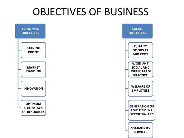 OBJECTIVES OF BUSINESS  ECONOMIC  OBJECTIVES  EARNING  PROFIT  MARKET  STANDING  INNOVATION  OPTIMUM  UTILISATION  OF RESO...