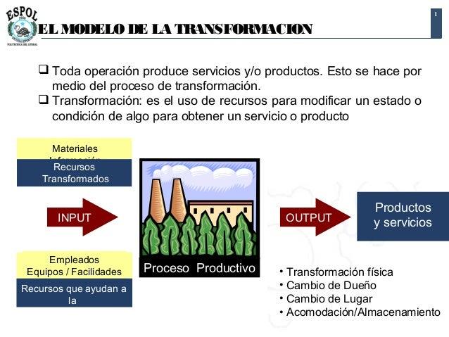1 Empleados Equipos / Facilidades Recursos que ayudan a la transformación Materiales Información Clientes Recursos Transfo...