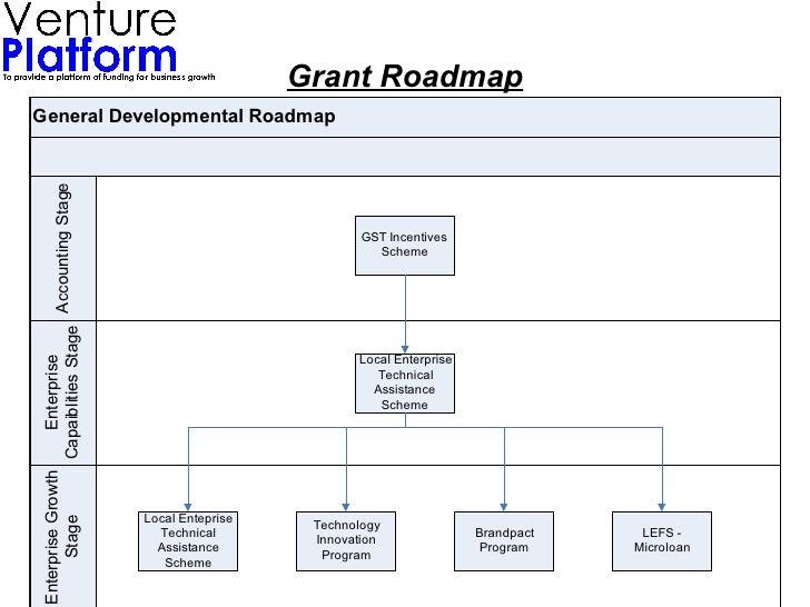 PPT for grant roadmap