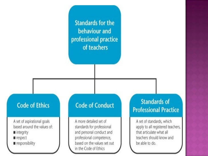 "professional ethics for teachers 1992), a code of professional ethics for teachers was jointly developed by the ncert and the all india federation of primary and secondary school teachers"" organizations the."