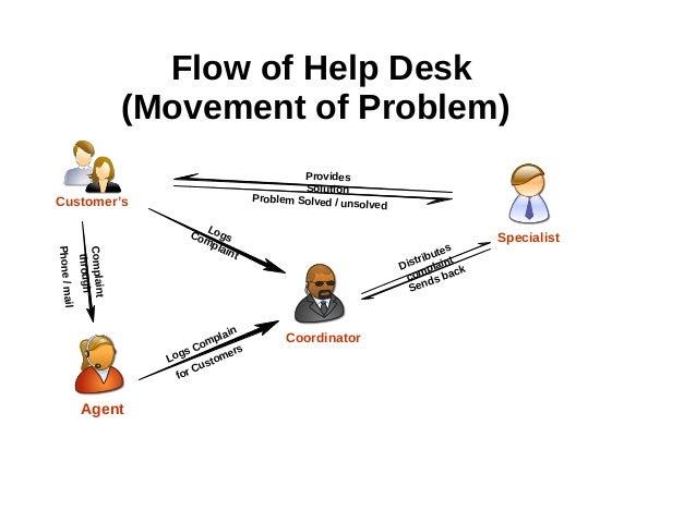Call Handling: Help Desk Call Handling Process