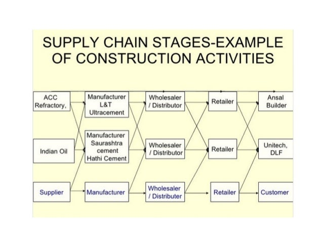 summary of construction supply chain management Summary: supply chain management implies that companies cooperate in   lined how case and field research can be used for related theory building as sup .