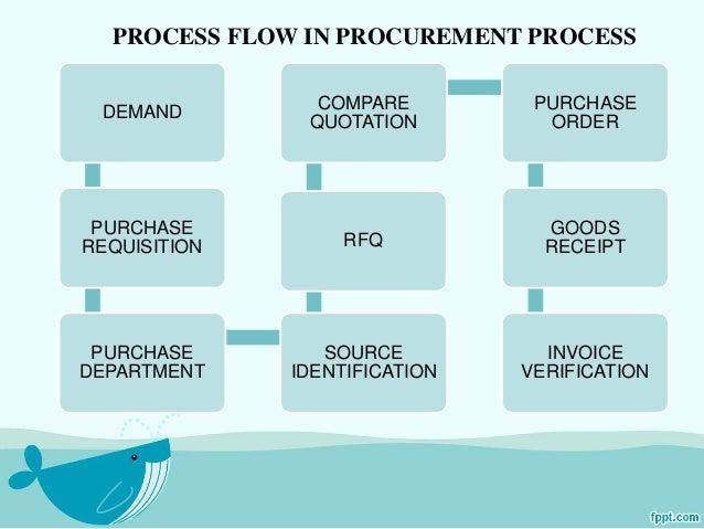 sap mm implementation steps pdf