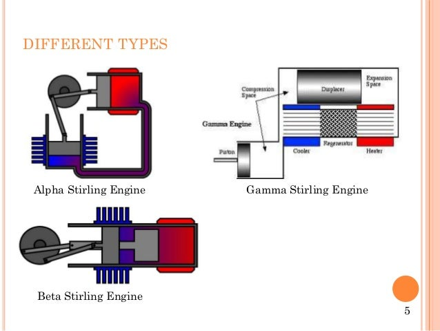 stirling cycle engine diagram  stirling  get free image
