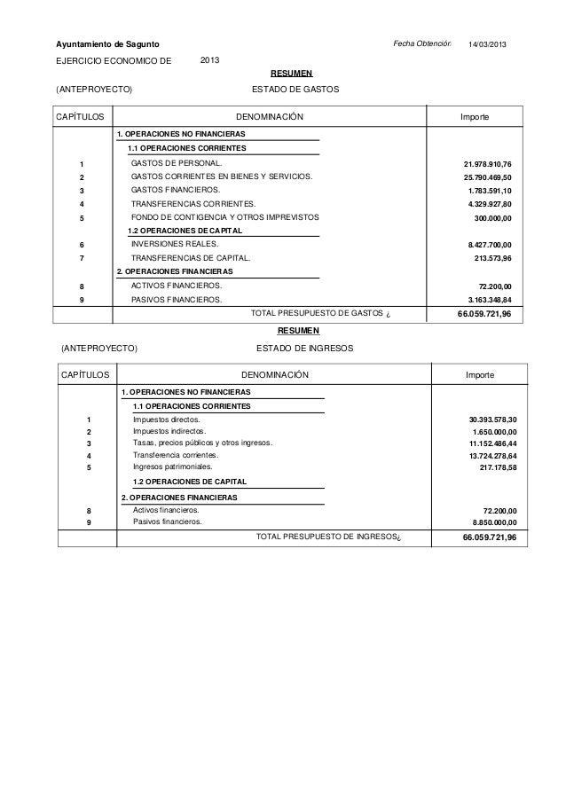 Fecha ObtenciónAyuntamiento de Sagunto 14/03/2013EJERCICIO ECONOMICO DE 2013ESTADO DE GASTOSRESUMENCAPÍTULOS DENOMINACIÓN ...