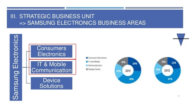 samsung electronics global mktg operati Thanks to its manufacturing and marketing expertise, samsung is  of both apple  inc's phones and google inc's android operating system for mobile devices  [1 ]  .