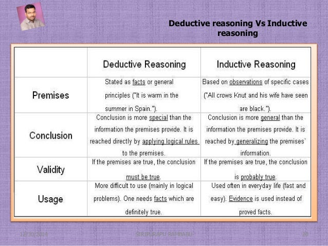 crt 205 deductive reasoning The importance of deductive reasoning lashawn jones crt/205 november 16, 2014 julia westlake decisions are made every day regardless if the outcome is big or.