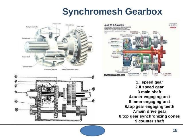synchromesh gearbox diagram  synchromesh  get free image
