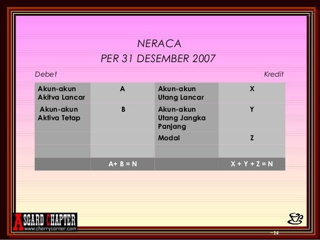 Ppt Bab 14 Laporan Perubahan Modal Neraca Dan Arus Kas