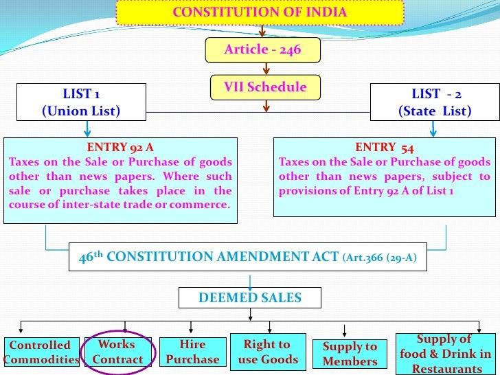 Article Constitution Constitution of India Article