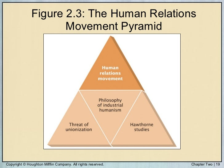 advantage of human relation by elton mayo Recent evidence indicates that business managers have now adopted not one but two theories of participative leadership for their subordinates, managers prefer a human relations approach, aimed at improving morale and reducing resistance to formal authority for themselves, however, they prefer a human resources.