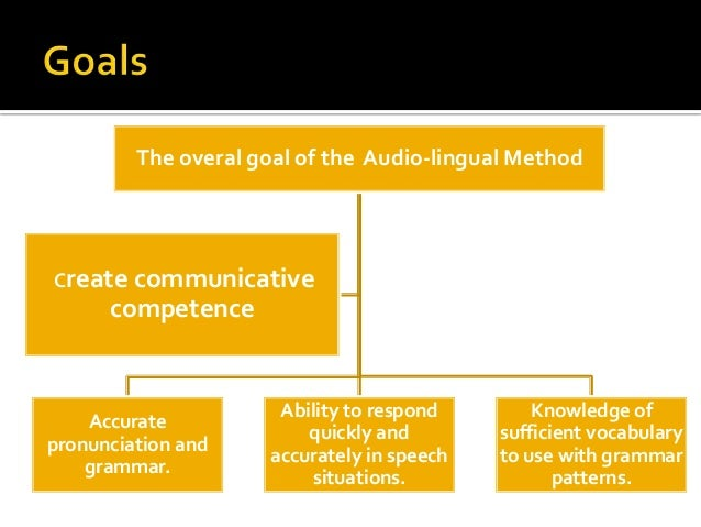 the audiolingual methods essay Read this english essay and over 88,000 other research documents audio lingual method this will guide their use of the language in addition, various techniques can be applied in using this method to.